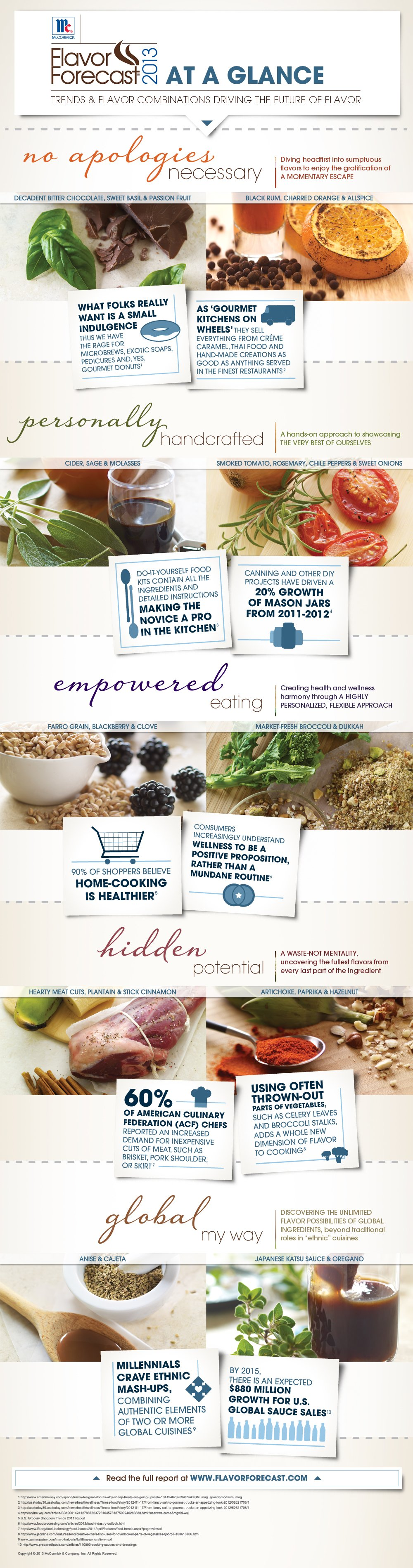 Flavor Forecast 2013 Infographic, McCormick